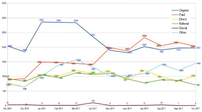 traffic-trendline-graph